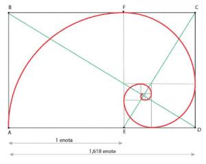 Zanimivosti-Zlata-spirala